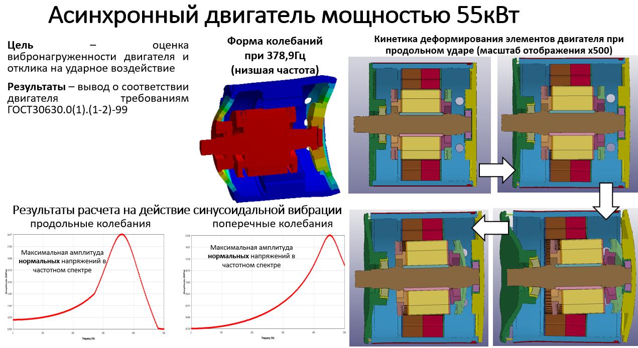 Асинхронный двигатель 55кВт_слайд_2